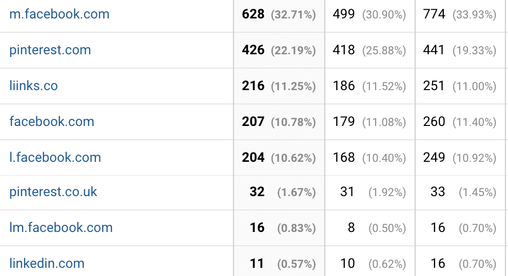 google analytics website referrals