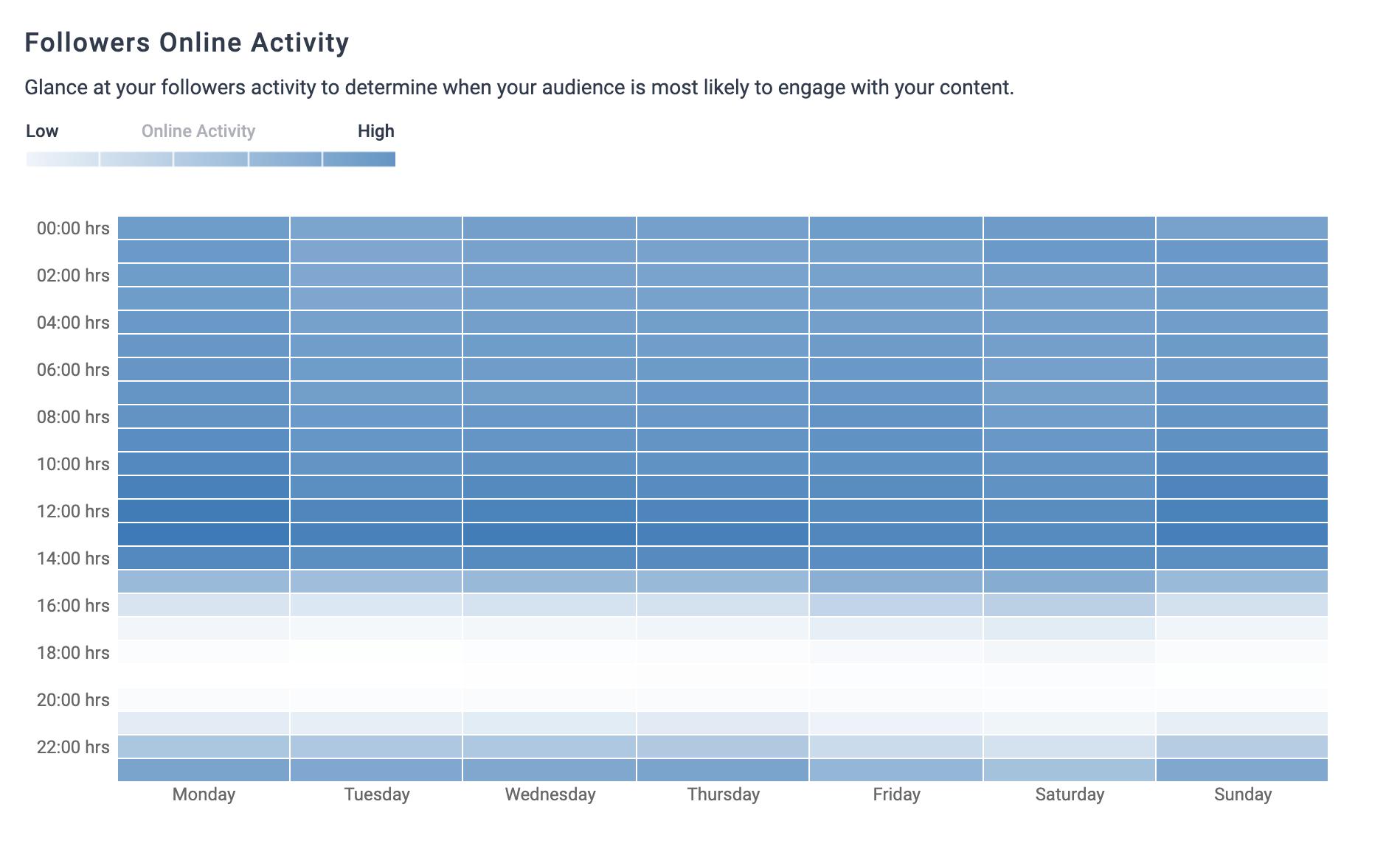 Instagram post time analytics